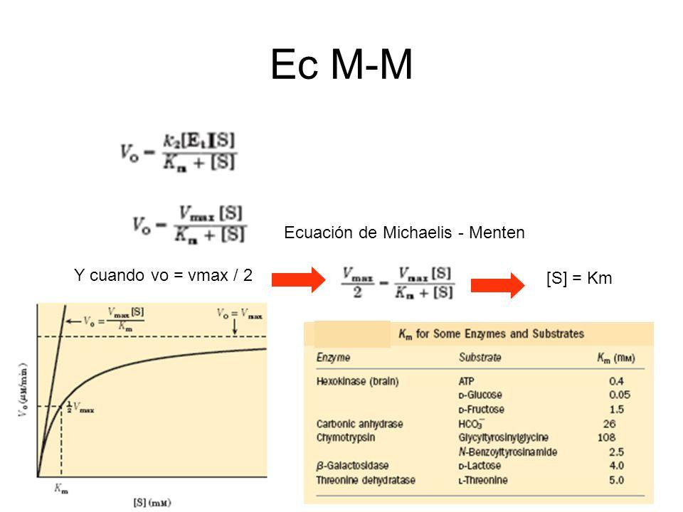 Ec M-M Ecuación de Michaelis - Menten Y cuando vo = vmax / 2 [S] = Km